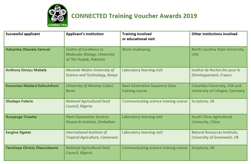 CONNECTED Network Training Vouchers awards 2019